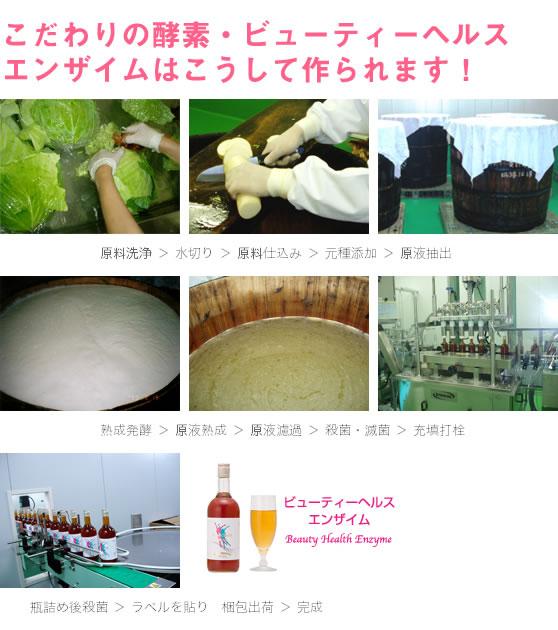 酵素飲料ビューティーヘルスエンザイム製造工程