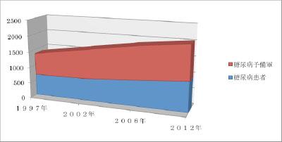 糖尿病患者数の変動2-400